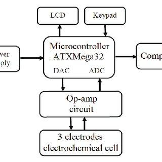 (PDF) Development of a low cost potentiostat using ATXMEGA32