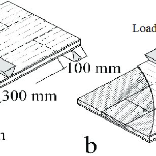 Three types of end-to-end joints used in core layer of the