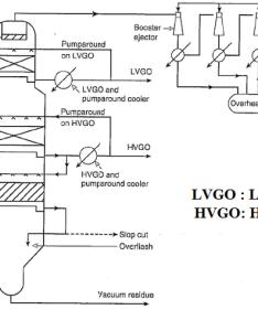 Flow diagram of  dry vacuum distillation unit also download rh researchgate