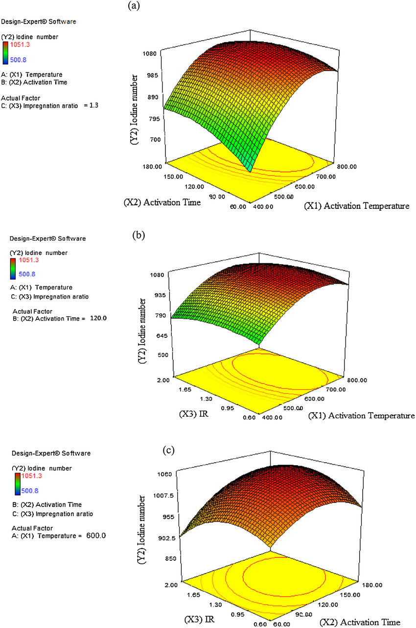 hight resolution of three dimensional response surface and contour plots for combined effects on the iodine adsorption value