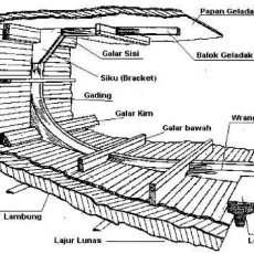 Illustration the Hull Construction of Wooden Boat Using