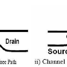5 : Short-channel-transistor leakage current mechanisms