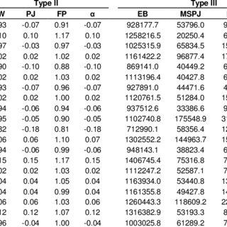(PDF) Univariate stability analysis methods for