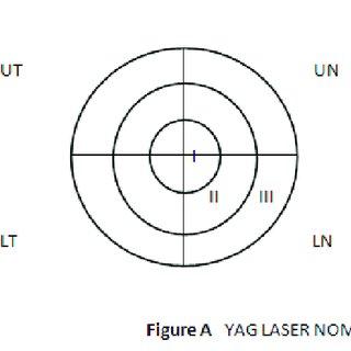 (PDF) Estimation of mean ND: Yag laser capsulotomy energy