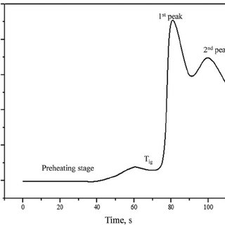 TGA/DTA analysis of (a) copper nitrate (b) nickel nitrate