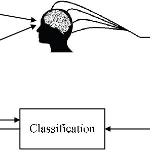 (PDF) An Efficient P300 Speller System for Brain- Computer