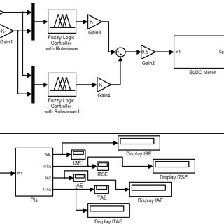Simulink diagram of speed control of BLDC motor using Type