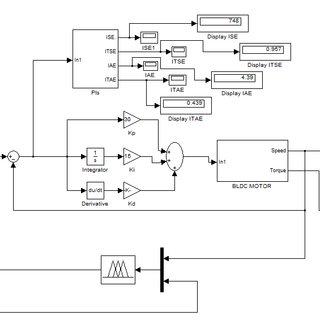 Simulink diagram of speed control of BLDC motor using Type