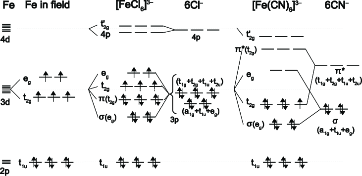 Schematic molecular orbital diagrams for high-spin ( 6 A