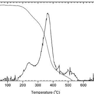 Effect of methanol to oil molar ratio on esterification