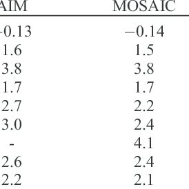 Comparison of pH Predicted by AIM (Benchmark), MOSAIC, and