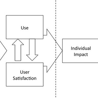 (PDF) An Evaluation of Information Systems Success: A User