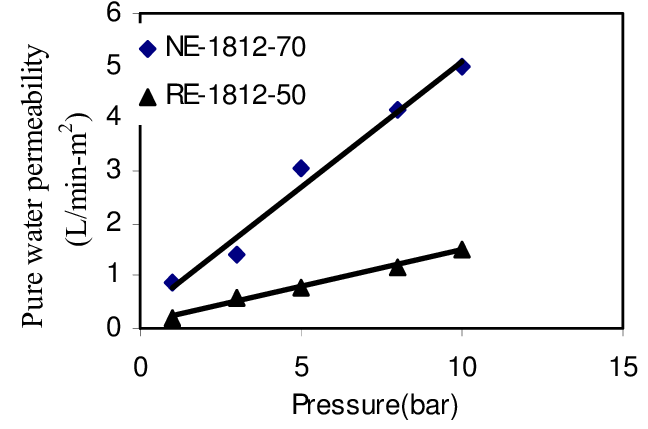 Variation of Pure w ater membrane permeability w ith