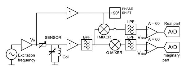 Block diagram of the instrumentation. The phase-sensitive