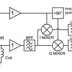 Block diagram of the instrumentation. The phase-sensitive