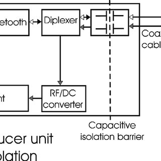 (PDF) A Biosignal Instrumentation System Using Capacitive
