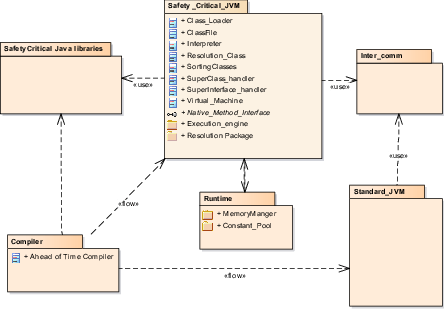 jvm architecture diagram lewis dot for chcl3 level one rtjava design multiple starting from high abstract to detailed class method