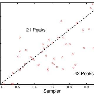 (PDF) Probabilistic assignment of formulas to mass peaks