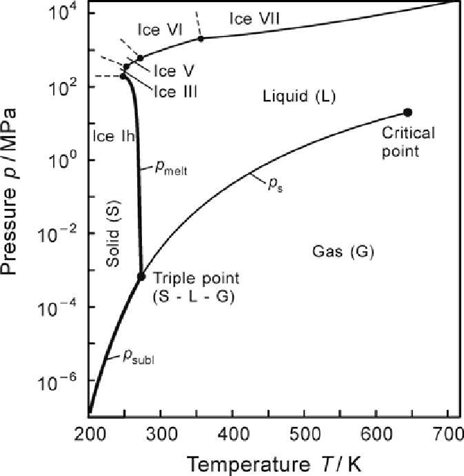 Phase-boundary curves of water in a p-T diagram