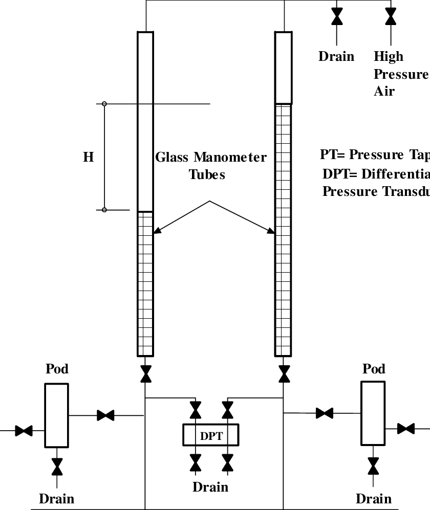 hight resolution of layout of the manometer board and pressure tappings
