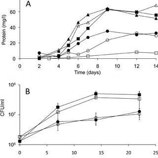 (PDF) Mycobacterial Cytochrome P450 125 (Cyp125) Catalyzes