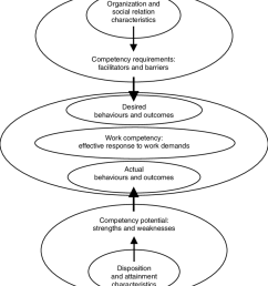 3 the central role of work competency in linking person and environment characteristics to effectiveness  [ 850 x 972 Pixel ]