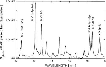 Emission spectrum of a laser produced nitrogen plasma at
