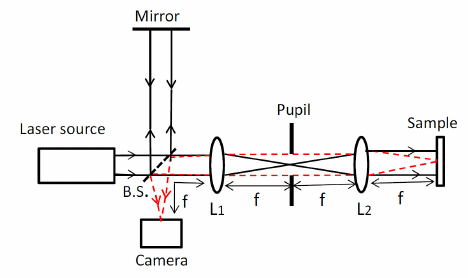 Schematic diagram for the interferometric setup. Lens L1