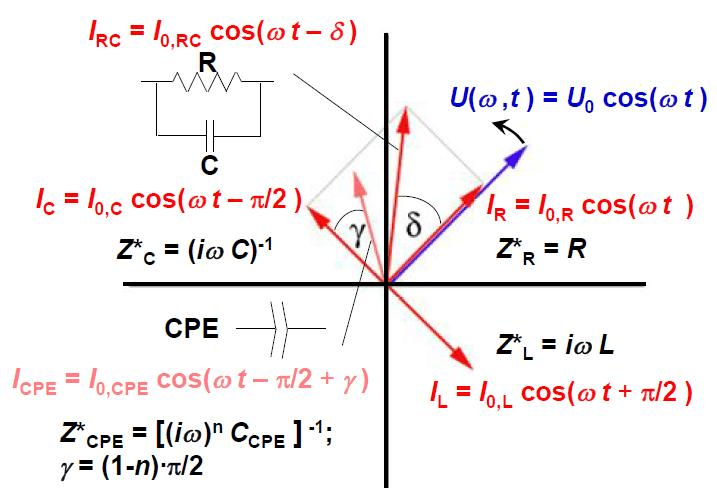 Impedance And Phasor Diagram