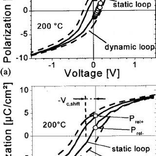 ͑ a ͒ Hysteresis loop of a virgin ferroelectric capacitor