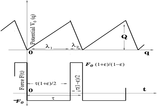 Schematic representation of the potential and the external