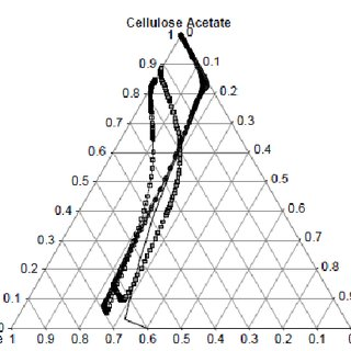 Concentration paths for cellulose acetate