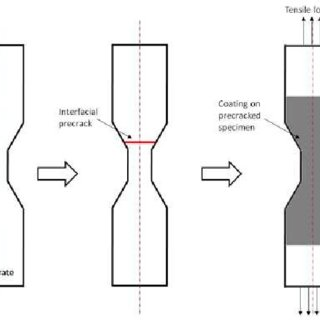 (PDF) Effect of loading phase angle on interfacial