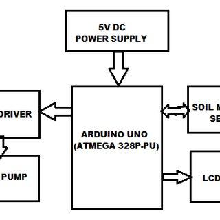 (PDF) Automatic Irrigation System