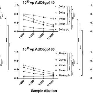 Schematic of the adenovirus genome and adenovirus-based