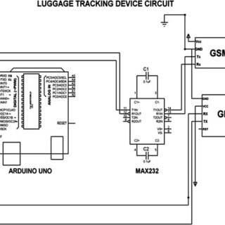 (PDF) Design and Optimization of Luggage Tracking System