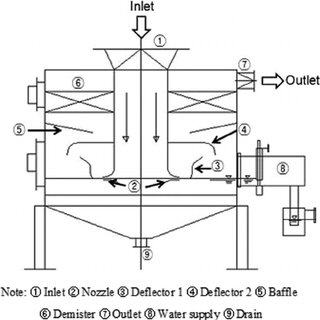 (PDF) Evaluating the performance of a turbulent wet