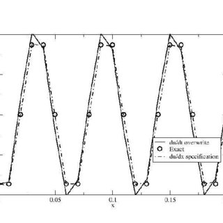 Exact and finite element solutions to the axial bar