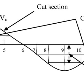 Typical example of a mass haul diagram showing balance
