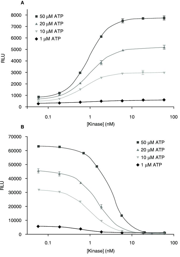 medium resolution of comparison of adenosine 5 diphosphate adp accumulation and adenosine download scientific diagram