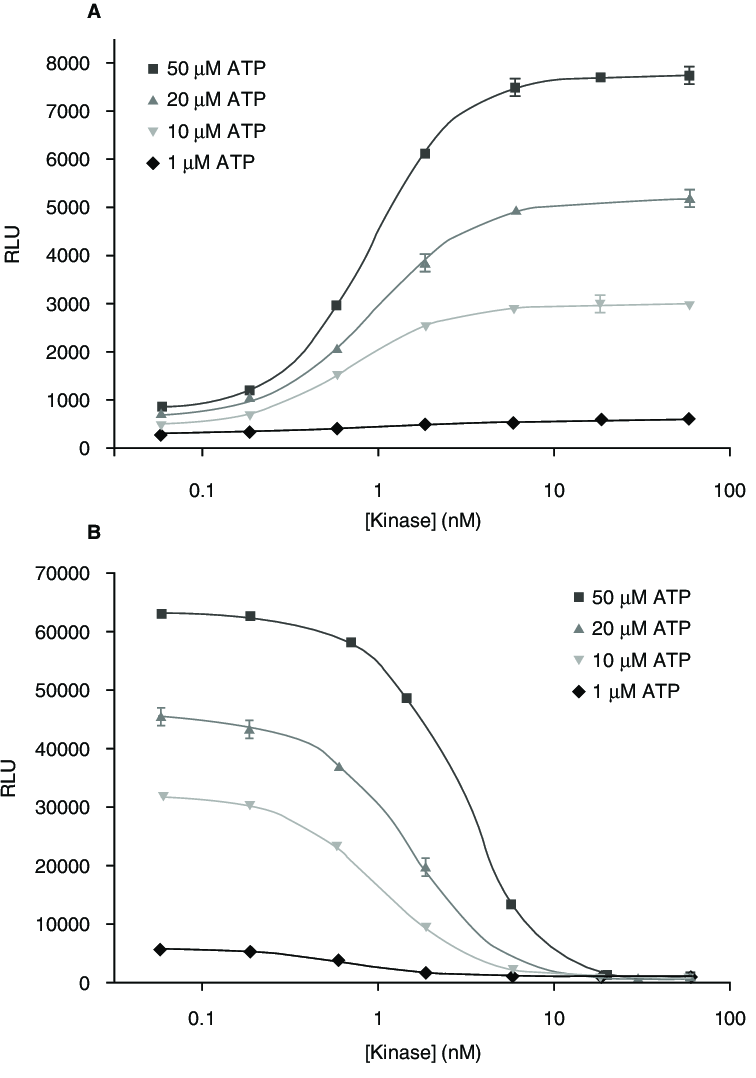 hight resolution of comparison of adenosine 5 diphosphate adp accumulation and adenosine download scientific diagram