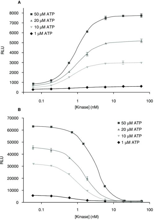 small resolution of comparison of adenosine 5 diphosphate adp accumulation and adenosine download scientific diagram