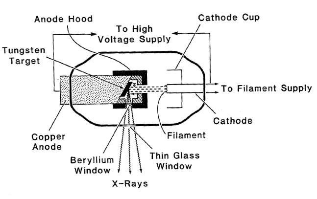 1 Schematic of x-ray tube with fixed anode (Khan 2003