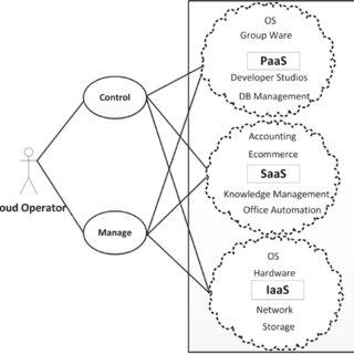 (PDF) Virtual machine migration in cloud data centers: A