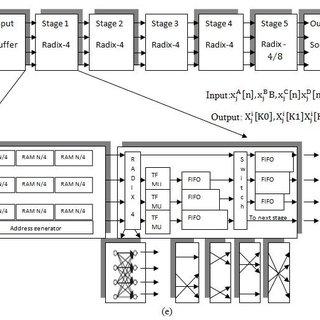 (PDF) Design of Multipath Delay Commutator Architecture