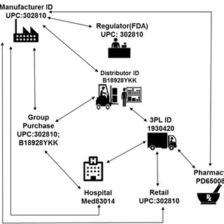 Information and product process flow for recall management
