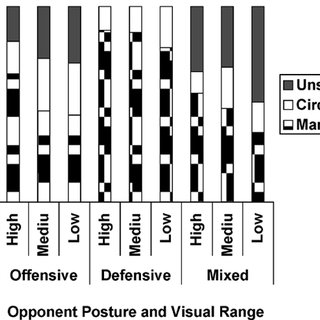 Effects of opponent robot team posture (offensive
