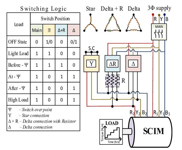 3 phase star delta motor wiring diagram clarion car radio starter based ec scheme with the influence of resistance
