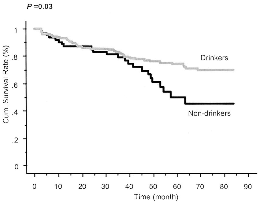 Kaplan–Meier survival curves generated by alcohol intake