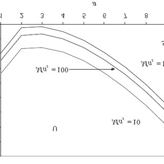 The relation between thermal Marangoni number M a and wave